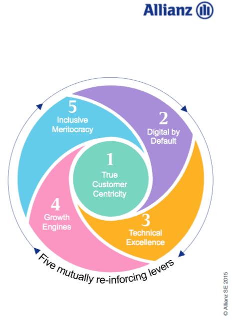 Allianz: Kundenorientierung kommt vor der digitalen Transformation