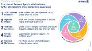 Echte Kundenorientierung: die Renewal Agenda der Allianz