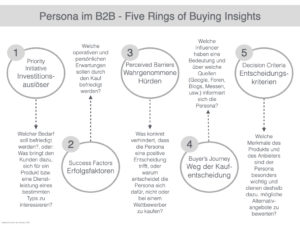 Buyer Persona im B2B